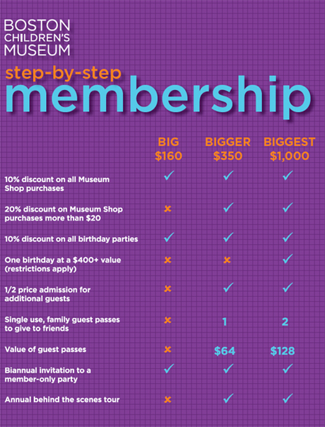 Membership gives you a whole year of fun!